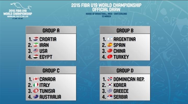 Draw results for the 2015 FIBA U19 World Championship