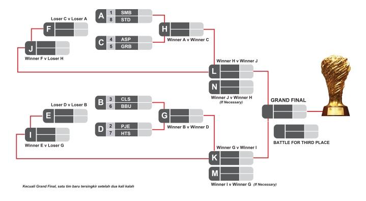 IndiHome NBL Championship Series Bracket